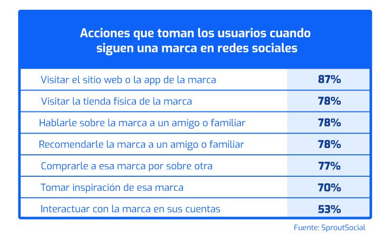 Awareness_Estrategias_venta_redes-_sociales_Plink_Agosto-9
