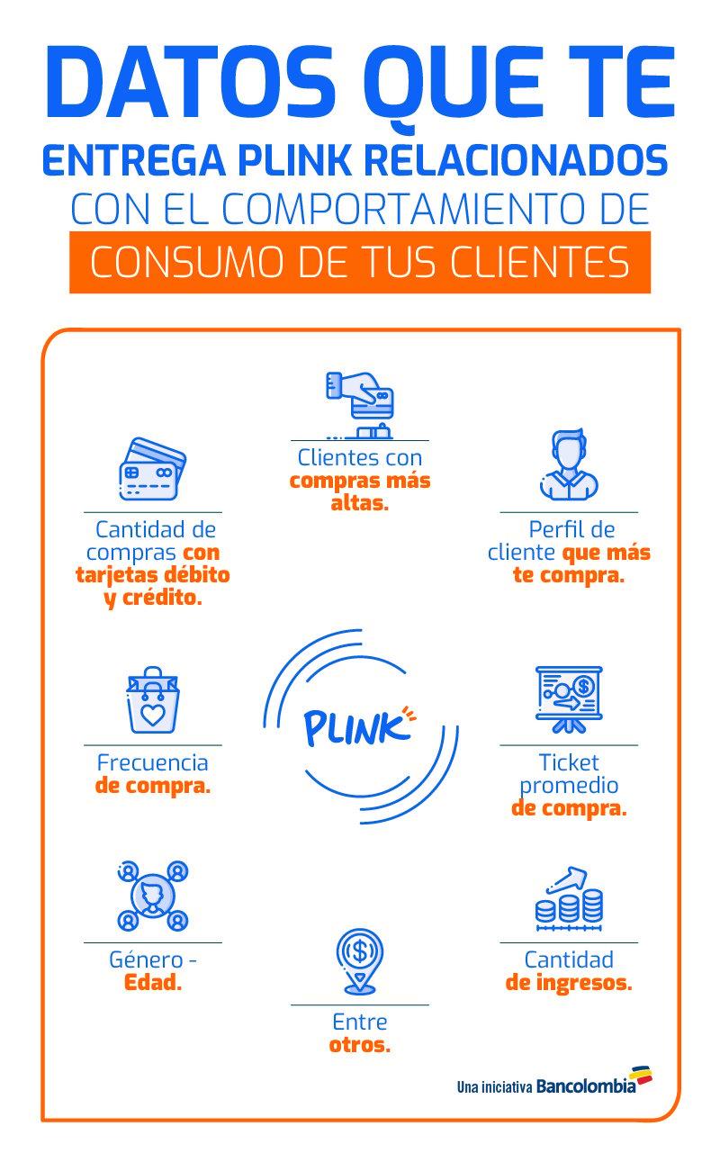 Comportamiento del consumidor - datos Plink