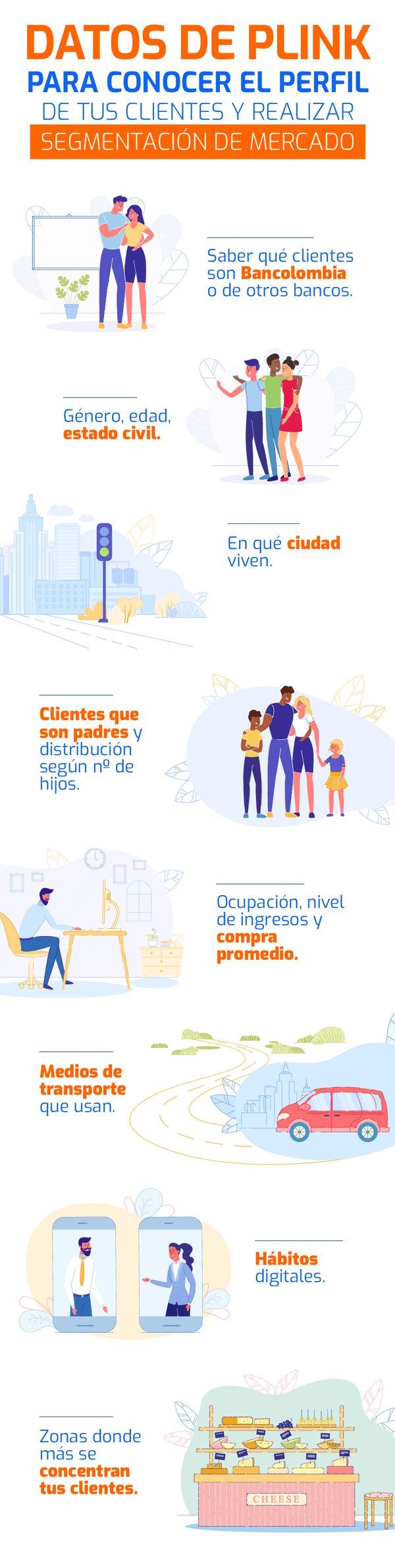 Comportamiento del consumidor  - perfil de clientes